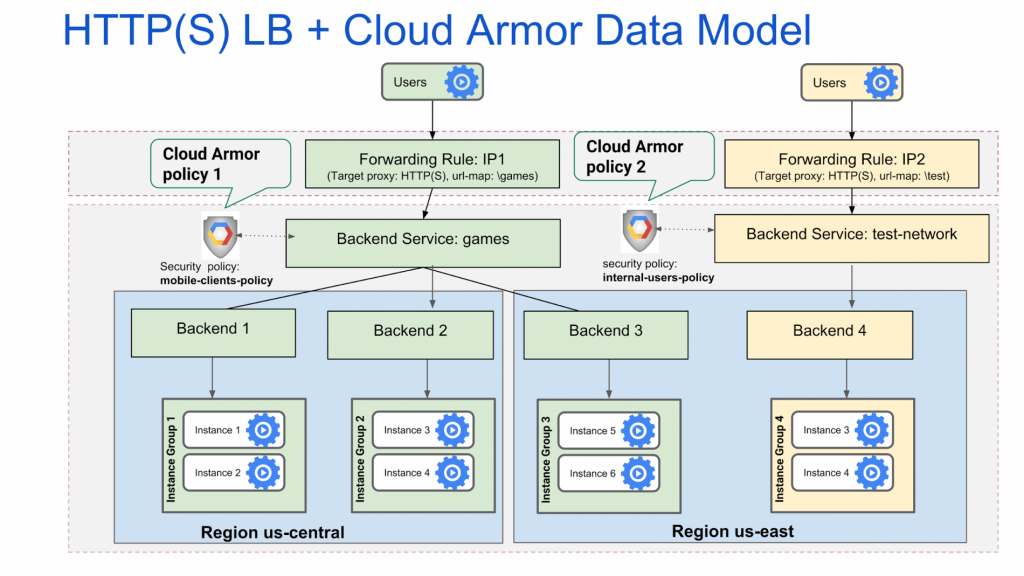 http_load_balancer_with_cloud_armor_2-1024x576